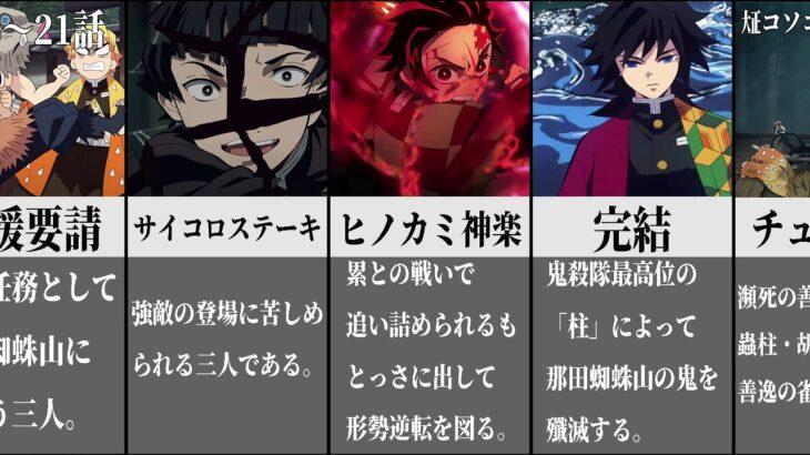 【2分でわかる】鬼滅の刃/アニメネタバレ+大正こそこそ噂話